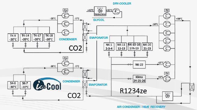 sistema de cascada solstice ze / CO2